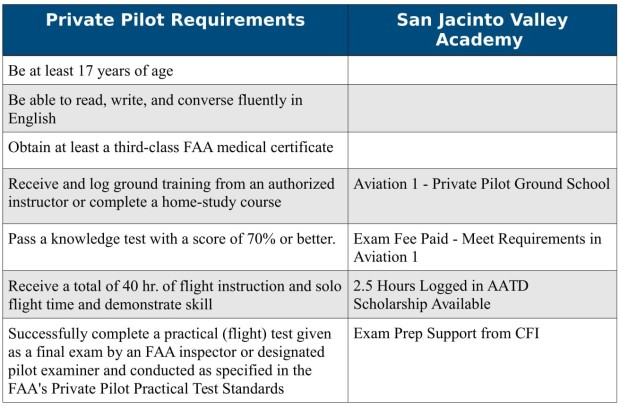 Private Pilot Requirements - SJVA-1